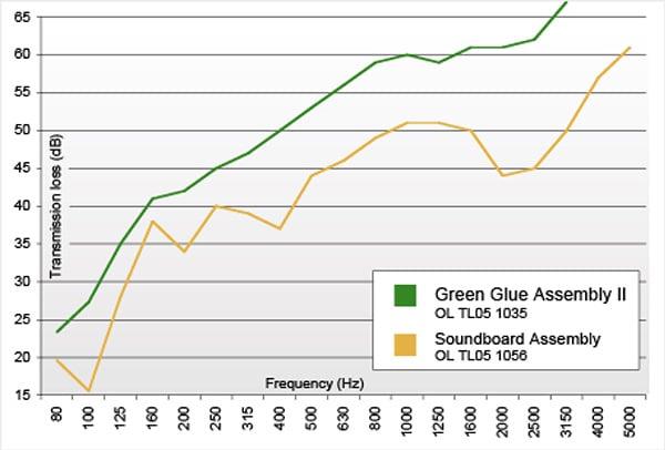 השוואה בין מחיצת גבס עם גרין גלו לגבס אקוסטי